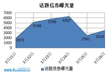青岛平度纵火案告破_乐思网络舆情监测,始于2003 » 山东平度3.21纵火案事件舆情动态分析